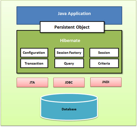 Application edition server platform download sun 9.0 java system