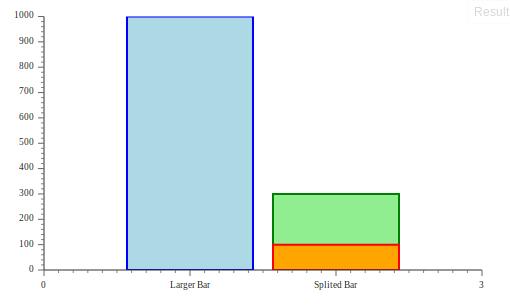 DOJO Bar Chart Example