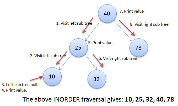 Inorder Traversal in Binary Search Tree