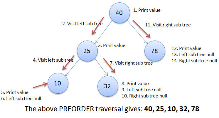Binary tree preorder traversal