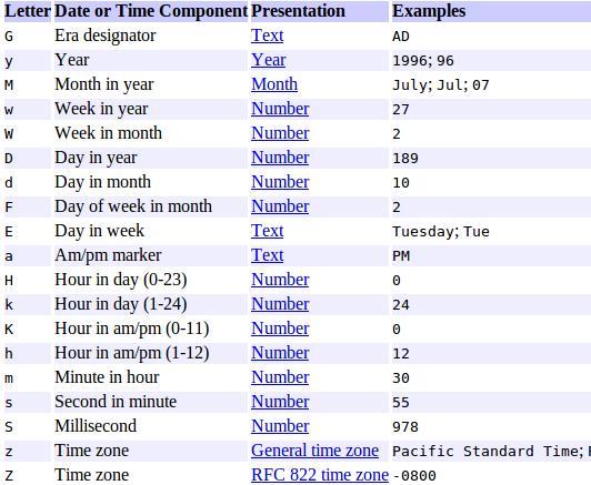 Thai Date Format Java