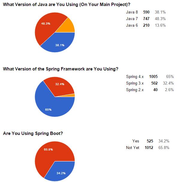 Spring 4 Survey