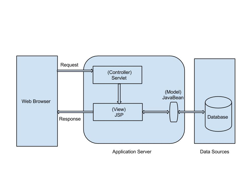mvc architecture using servlet and jsp