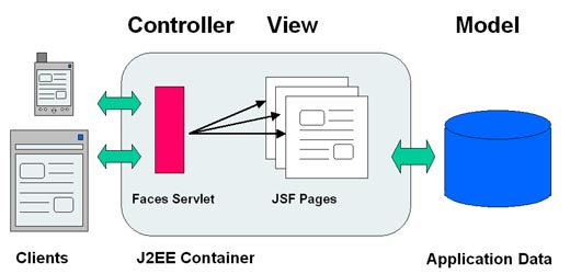 JSF Simple Architecture Diagram