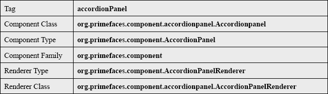 Primefaces Accordion Panel General Info