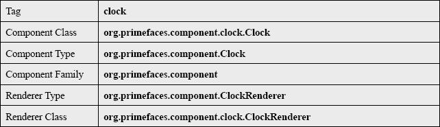 Primefaces Clock General Info