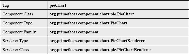 PieChart General Info