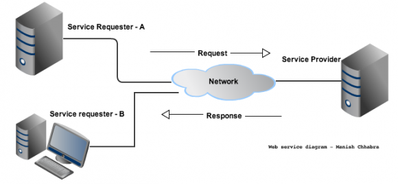 Web-service-diagram