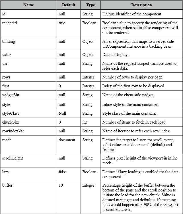 DataScroller - Attributes