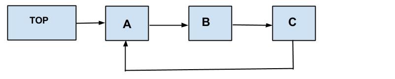 Java Circular LinkedList Example