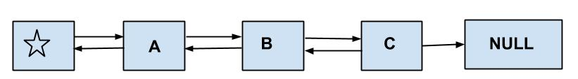 Java Doubly LinkedList Example