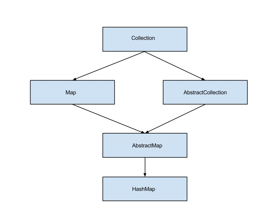Java HashMap Collection Diagram Example