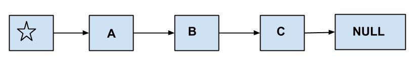 Java Singly LinkedList Example