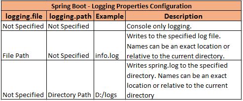 Spring Boot Logging Properties