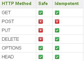 REST Http Methods
